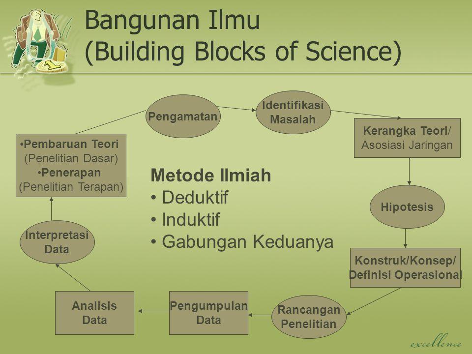 Bangunan Ilmu (Building Blocks of Science) Pengamatan Identifikasi Masalah Kerangka Teori/ Asosiasi Jaringan Hipotesis Konstruk/Konsep/ Definisi Opera
