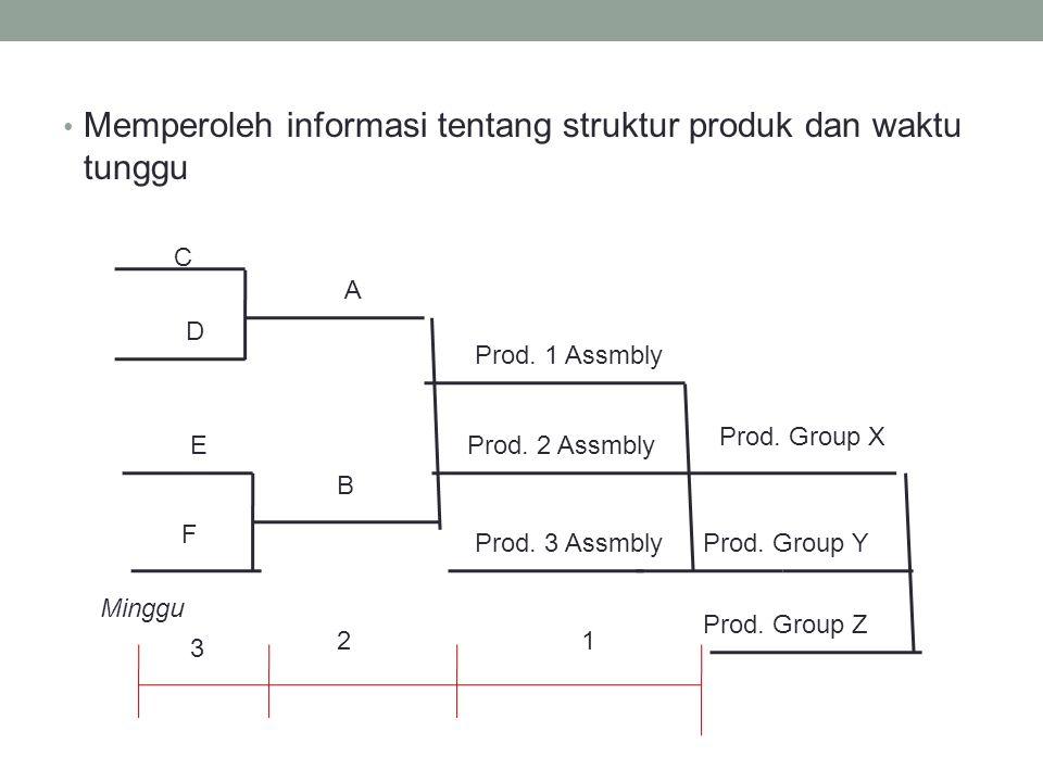 Memperoleh informasi tentang struktur produk dan waktu tunggu C D A B E F Prod. 1 Assmbly Prod. 2 Assmbly Prod. 3 Assmbly Prod. Group X Prod. Group Y