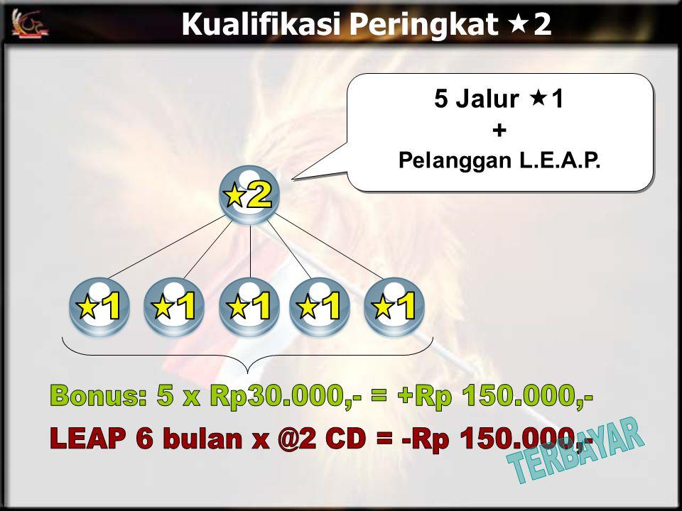 Kualifikasi Peringkat  2 5 Jalur  1 + Pelanggan L.E.A.P.