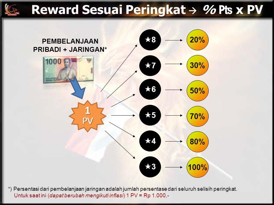 Reward Sesuai Peringkat  % ₧ x PV PEMBELANJAAN PRIBADI + JARINGAN* 100% 80% 70% 50% 30% 20% 33 44 55 66 77 88 *) Persentasi dari pembelan