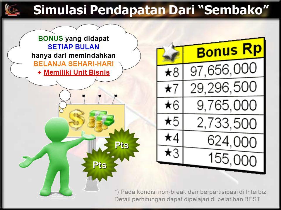 """Simulasi Pendapatan Dari """"Sembako"""" BONUS yang didapat SETIAP BULAN hanya dari memindahkan BELANJA SEHARI-HARI + Memiliki Unit Bisnis *) Pada kondisi n"""