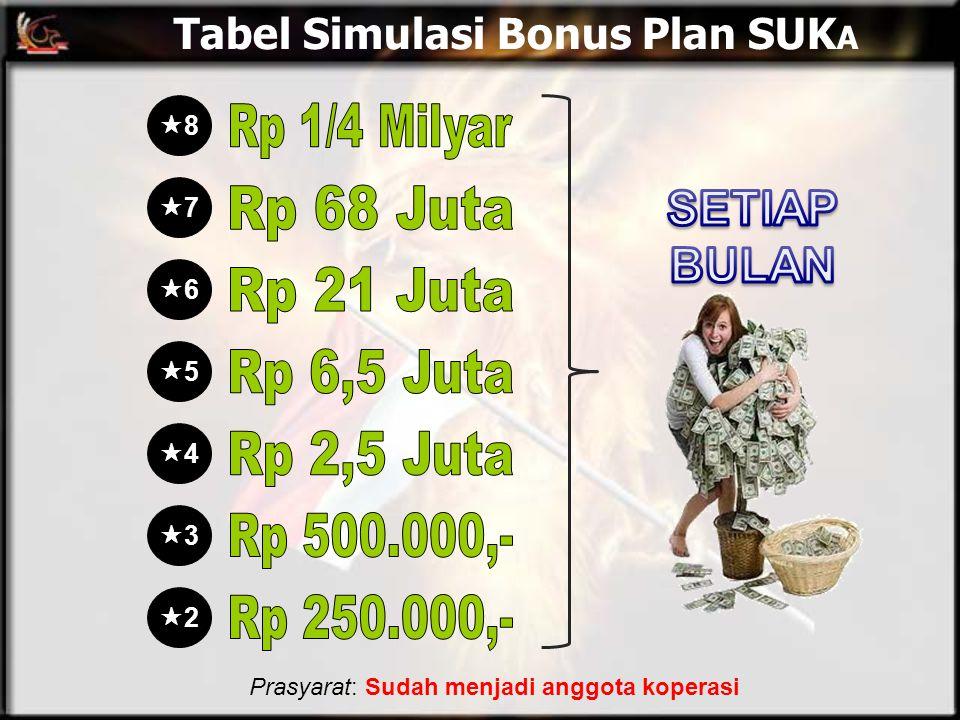 Tabel Simulasi Bonus Plan SUK A 33 44 55 66 77 88 22 Prasyarat: Sudah menjadi anggota koperasi