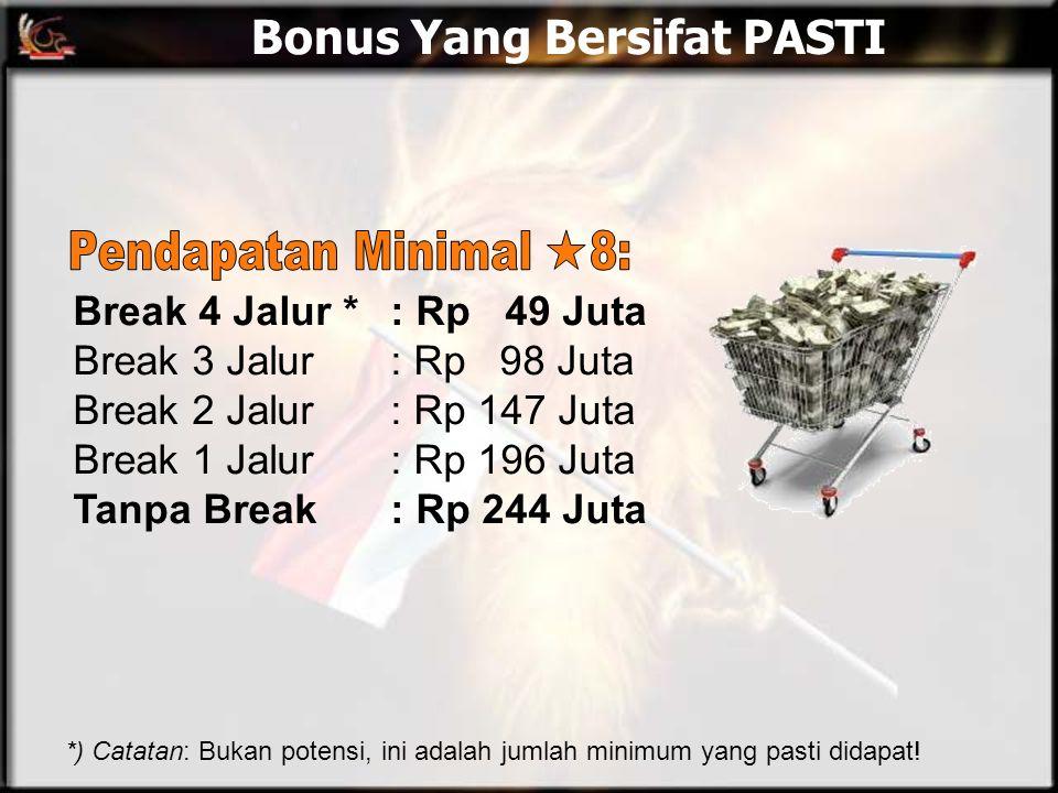 Bonus Yang Bersifat PASTI Break 4 Jalur *: Rp 49 Juta Break 3 Jalur: Rp 98 Juta Break 2 Jalur: Rp 147 Juta Break 1 Jalur: Rp 196 Juta Tanpa Break: Rp