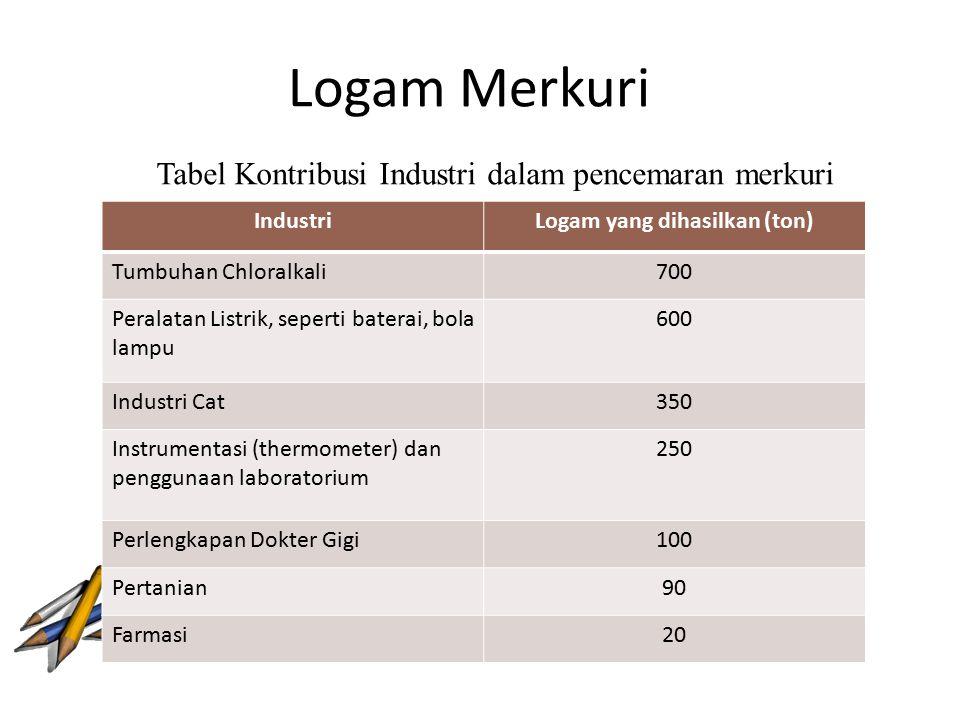 Logam Merkuri IndustriLogam yang dihasilkan (ton) Tumbuhan Chloralkali700 Peralatan Listrik, seperti baterai, bola lampu 600 Industri Cat350 Instrumen