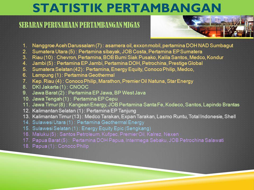 1.Nanggroe Aceh Darussalam (7) : asamera oil, exxon mobil, pertamina DOH NAD Sumbagut 2.Sumatera Utara (5) : Pertamina sibayak, JOB Costa, Pertamina E
