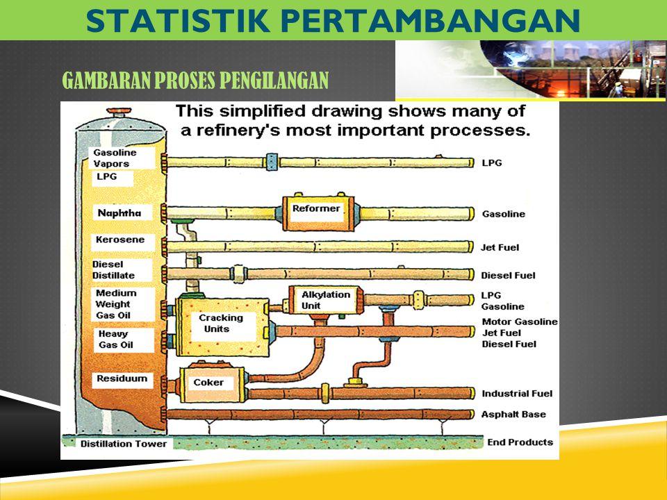 GAMBARAN PROSES PENGILANGAN STATISTIK PERTAMBANGAN