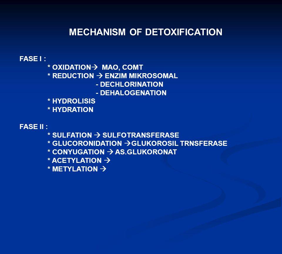 MECHANISM OF DETOXIFICATION FASE I : * OXIDATION  MAO, COMT * REDUCTION  ENZIM MIKROSOMAL - DECHLORINATION - DEHALOGENATION * HYDROLISIS * HYDRATION