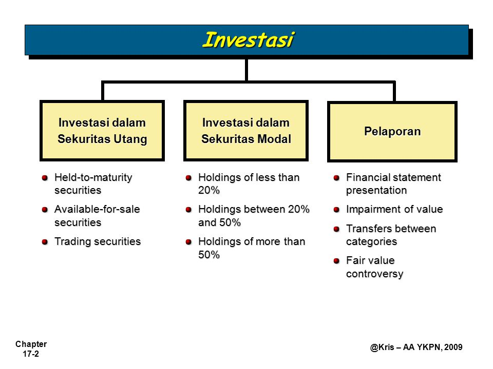 Chapter 17-2 @Kris – AA YKPN, 2009 Investasi dalam Sekuritas Utang Investasi dalam Sekuritas Modal Pelaporan Held-to-maturity securities Available-for-sale securities Trading securities Holdings of less than 20% Holdings between 20% and 50% Holdings of more than 50% Financial statement presentation Impairment of value Transfers between categories Fair value controversy InvestasiInvestasi
