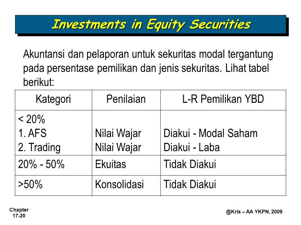 Chapter 17-20 @Kris – AA YKPN, 2009 Investments in Equity Securities Akuntansi dan pelaporan untuk sekuritas modal tergantung pada persentase pemilika