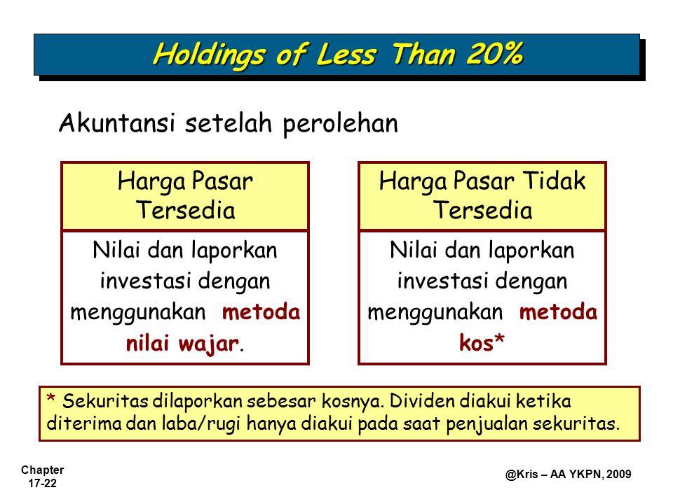 Chapter 17-22 @Kris – AA YKPN, 2009 Holdings of Less Than 20% Akuntansi setelah perolehan Harga Pasar Tersedia Nilai dan laporkan investasi dengan men