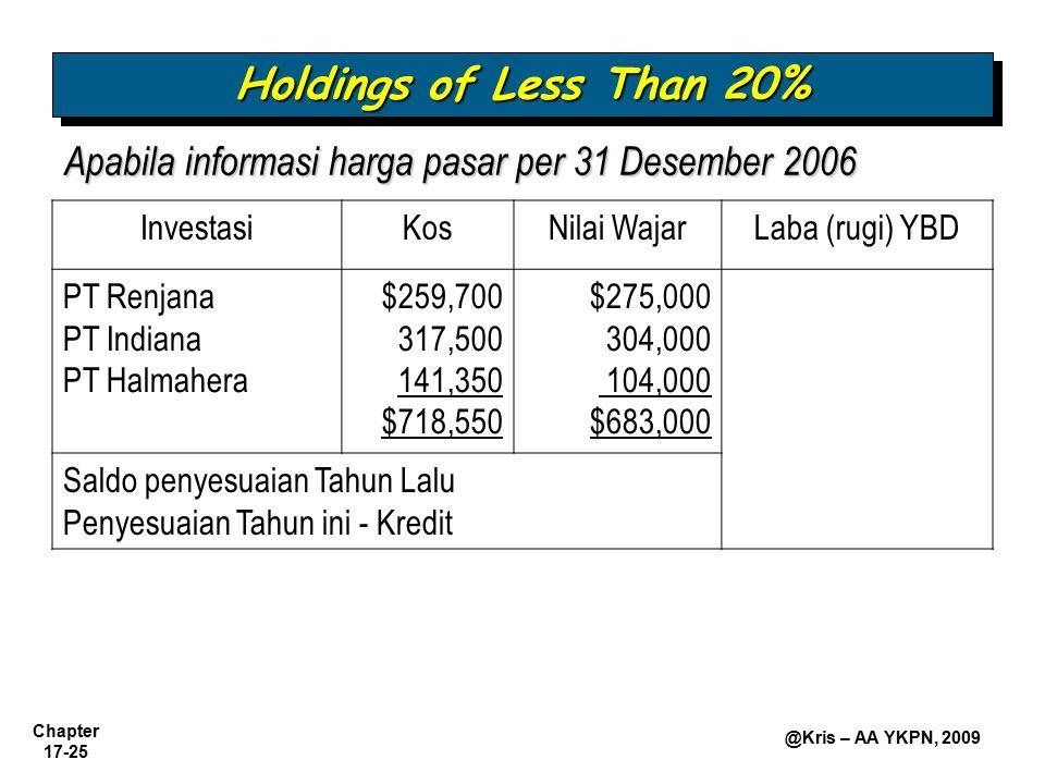 Chapter 17-25 @Kris – AA YKPN, 2009 Apabila informasi harga pasar per 31 Desember 2006 Holdings of Less Than 20% InvestasiKosNilai WajarLaba (rugi) YB