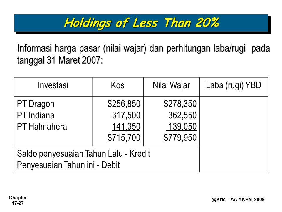 Chapter 17-27 @Kris – AA YKPN, 2009 Informasi harga pasar (nilai wajar) dan perhitungan laba/rugi pada tanggal 31 Maret 2007: Holdings of Less Than 20