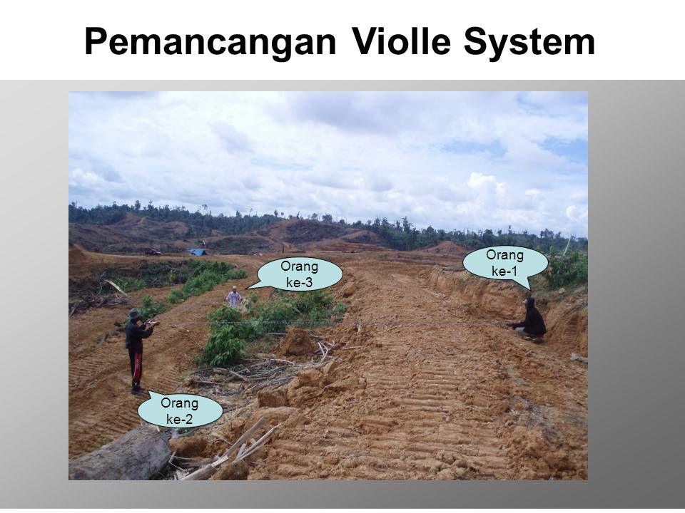 Pemancangan Violle System Orang ke-1 Orang ke-3 Orang ke-2