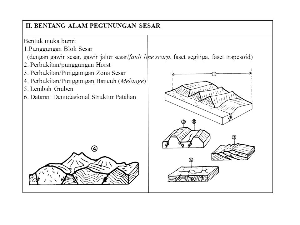 Bentuk muka bumi: 1.Punggungan Blok Sesar (dengan gawir sesar, gawir jalur sesar/fault line scarp, faset segitiga, faset trapesoid) 2. Perbukitan/pung