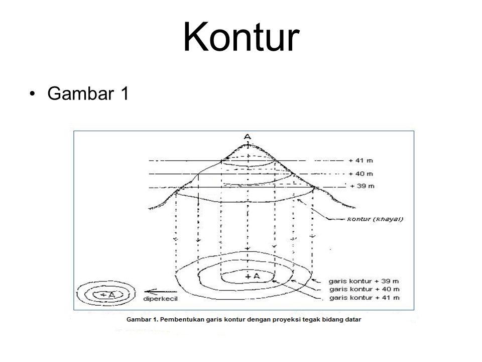 Kontur Menentukan kemungkinan dua titik di lapangan sama tinggi dan saling terlihat.