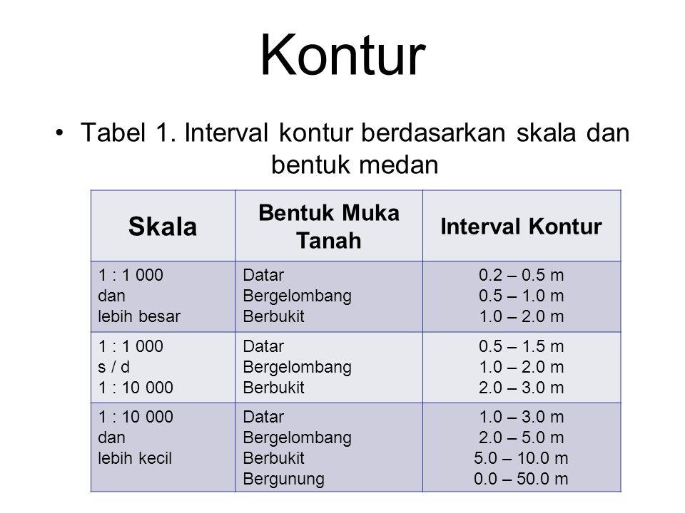 Kontur Tabel 1. Interval kontur berdasarkan skala dan bentuk medan Skala Bentuk Muka Tanah Interval Kontur 1 : 1 000 dan lebih besar Datar Bergelomban