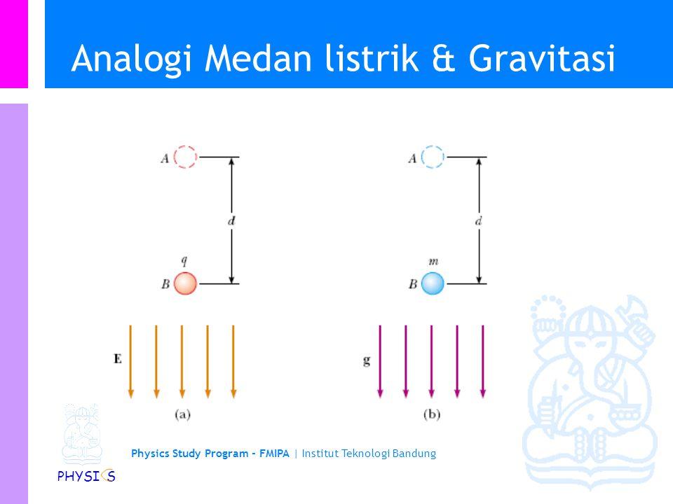 Physics Study Program Faculty of Mathematics and Natural Sciences Institut Teknologi Bandung Energi Potensial Listrik