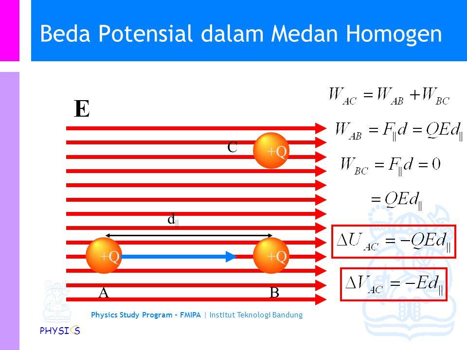 Physics Study Program - FMIPA | Institut Teknologi Bandung PHYSI S Satuan Potensial (Tegangan) Listrik Satuan SI untuk potensial listrik Satuannya ada