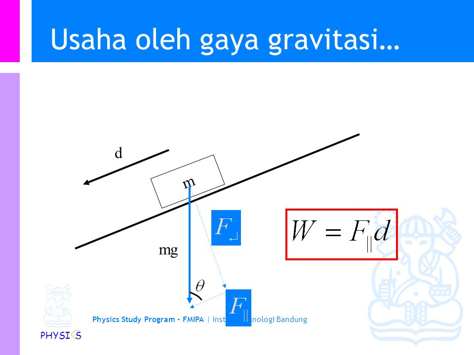 Physics Study Program - FMIPA | Institut Teknologi Bandung PHYSI S Usaha oleh gaya gravitasi m mg d