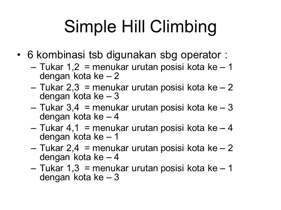 Simple Hill Climbing 6 kombinasi tsb digunakan sbg operator : –Tukar 1,2 = menukar urutan posisi kota ke – 1 dengan kota ke – 2 –Tukar 2,3 = menukar urutan posisi kota ke – 2 dengan kota ke – 3 –Tukar 3,4 = menukar urutan posisi kota ke – 3 dengan kota ke – 4 –Tukar 4,1 = menukar urutan posisi kota ke – 4 dengan kota ke – 1 –Tukar 2,4 = menukar urutan posisi kota ke – 2 dengan kota ke – 4 –Tukar 1,3 = menukar urutan posisi kota ke – 1 dengan kota ke – 3