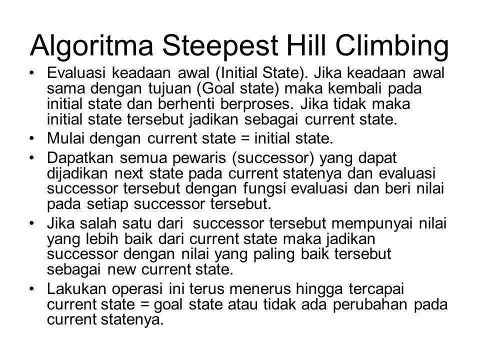 Algoritma Steepest Hill Climbing Evaluasi keadaan awal (Initial State). Jika keadaan awal sama dengan tujuan (Goal state) maka kembali pada initial st