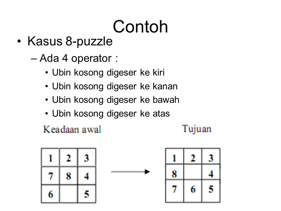 Contoh Kasus 8-puzzle –Ada 4 operator : Ubin kosong digeser ke kiri Ubin kosong digeser ke kanan Ubin kosong digeser ke bawah Ubin kosong digeser ke atas