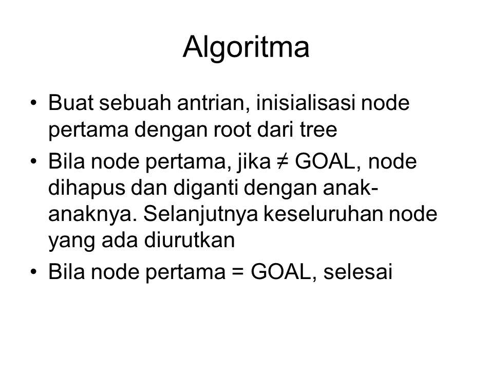 Algoritma Buat sebuah antrian, inisialisasi node pertama dengan root dari tree Bila node pertama, jika ≠ GOAL, node dihapus dan diganti dengan anak- anaknya.