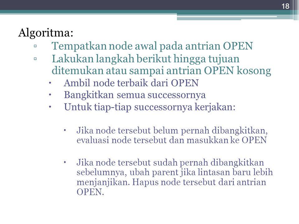 Algoritma: ▫Tempatkan node awal pada antrian OPEN ▫Lakukan langkah berikut hingga tujuan ditemukan atau sampai antrian OPEN kosong  Ambil node terbai