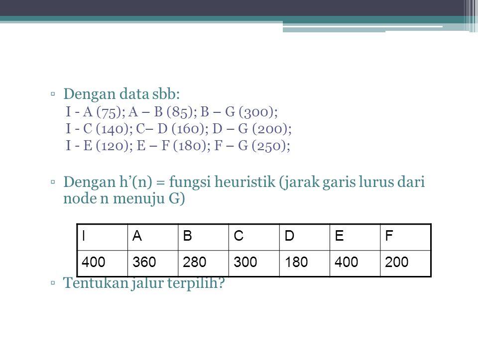 ▫Dengan data sbb: I - A (75); A – B (85); B – G (300); I - C (140); C– D (160); D – G (200); I - E (120); E – F (180); F – G (250); ▫Dengan h'(n) = fu