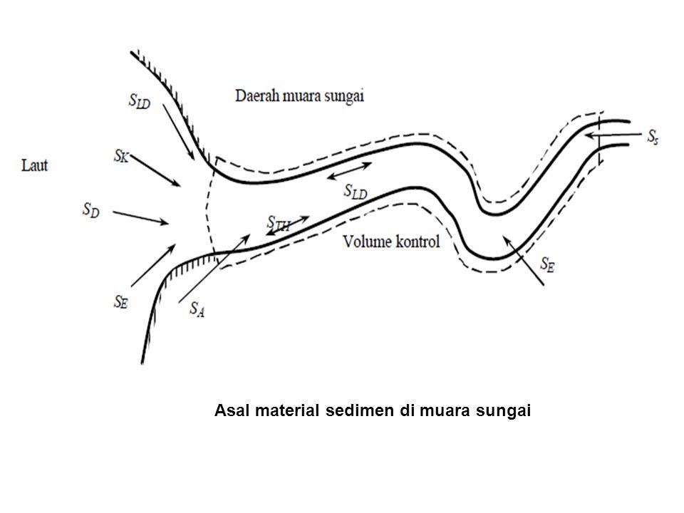 Asal material sedimen di muara sungai