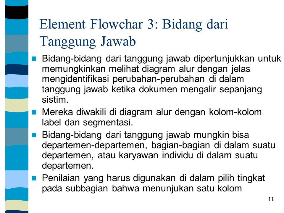 11 Element Flowchar 3: Bidang dari Tanggung Jawab Bidang-bidang dari tanggung jawab dipertunjukkan untuk memungkinkan melihat diagram alur dengan jelas mengidentifikasi perubahan-perubahan di dalam tanggung jawab ketika dokumen mengalir sepanjang sistim.