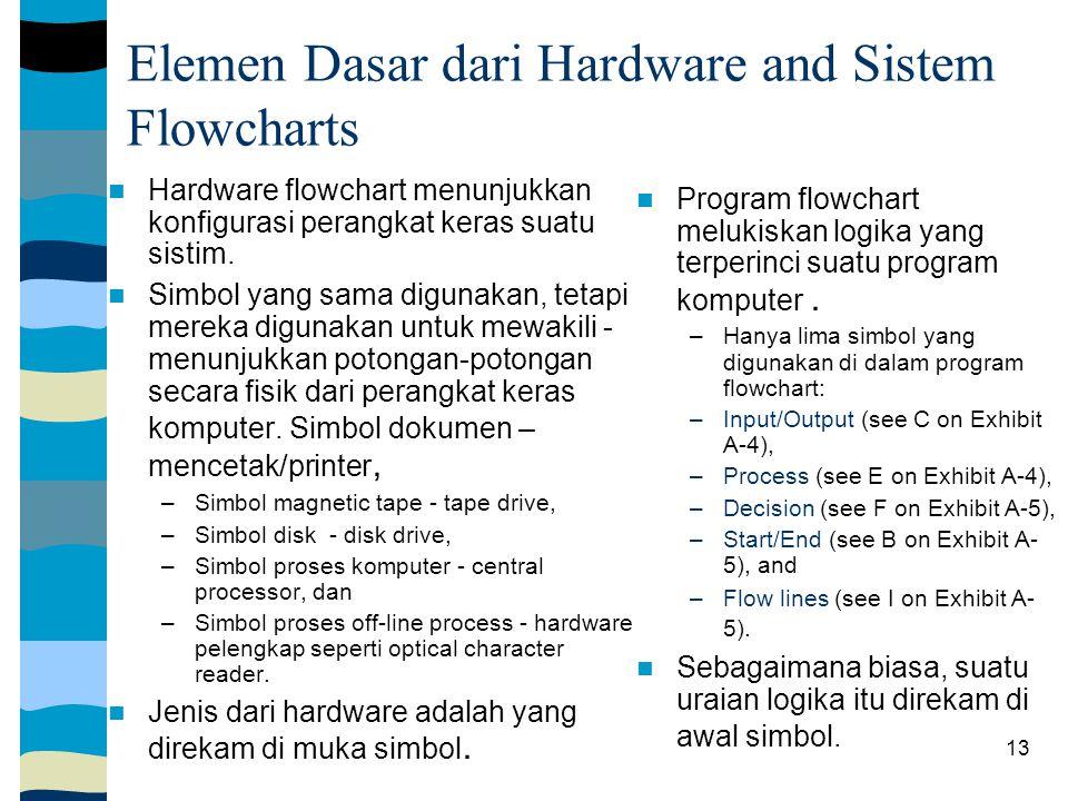 13 Elemen Dasar dari Hardware and Sistem Flowcharts Hardware flowchart menunjukkan konfigurasi perangkat keras suatu sistim.