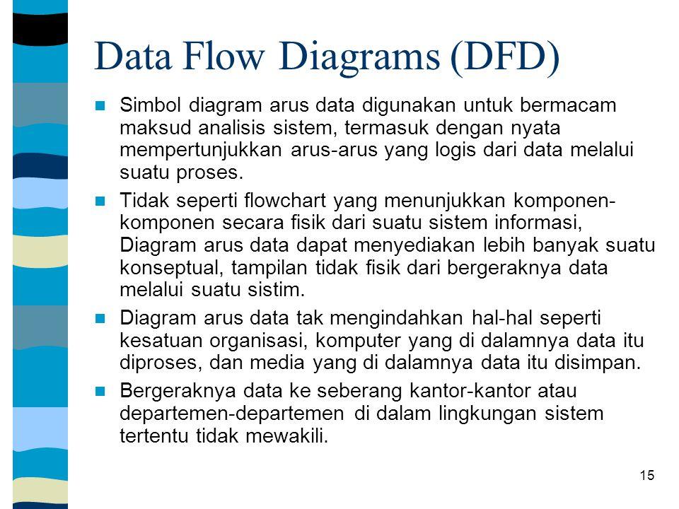 15 Data Flow Diagrams (DFD) Simbol diagram arus data digunakan untuk bermacam maksud analisis sistem, termasuk dengan nyata mempertunjukkan arus-arus yang logis dari data melalui suatu proses.