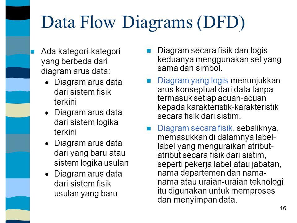 16 Data Flow Diagrams (DFD) Ada kategori-kategori yang berbeda dari diagram arus data:  Diagram arus data dari sistem fisik terkini  Diagram arus data dari sistem logika terkini  Diagram arus data dari yang baru atau sistem logika usulan  Diagram arus data dari sistem fisik usulan yang baru Diagram secara fisik dan logis keduanya menggunakan set yang sama dari simbol.
