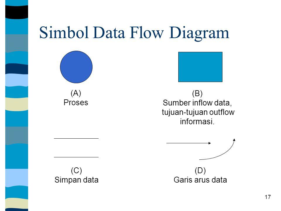 17 (A) Proses (B) Sumber inflow data, tujuan-tujuan outflow informasi.