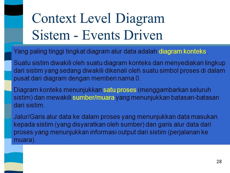28 Departemen internal Konsumen Manajemen Investor dan kreditur 0 Sistem Events Driven Laporan keungan Kegiatan internal Kegiatan ekternal Context Level Diagram Sistem - Events Driven Yang paling tinggi tingkat diagram alur data adalah diagram konteks.