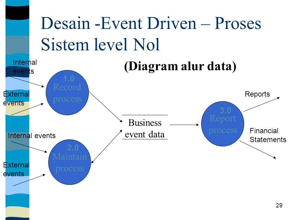 29 Record process Maintain process Report process Business event data (Diagram alur data) Internal events External events Financial Statements 1.0 2.0