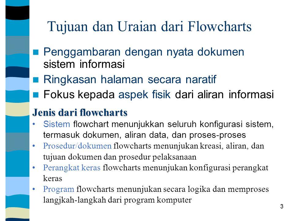 3 Tujuan dan Uraian dari Flowcharts Penggambaran dengan nyata dokumen sistem informasi Ringkasan halaman secara naratif Fokus kepada aspek fisik dari aliran informasi Jenis dari flowcharts Sistem flowchart menunjukkan seluruh konfigurasi sistem, termasuk dokumen, aliran data, dan proses-proses Prosedur/dokumen flowcharts menunjukan kreasi, aliran, dan tujuan dokumen dan prosedur pelaksanaan Perangkat keras flowcharts menunjukan konfigurasi perangkat keras Program flowcharts menunjukan secara logika dan memproses langjkah-langkah dari program komputer