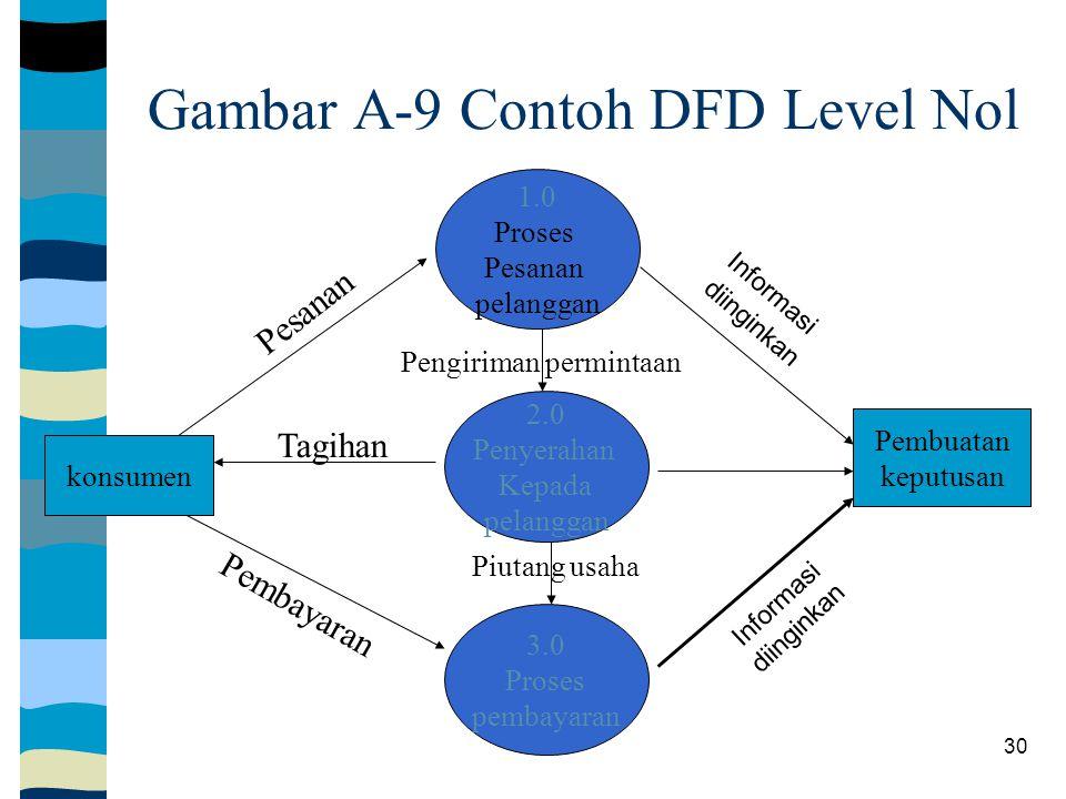 30 Gambar A-9 Contoh DFD Level Nol konsumen Pembuatan keputusan 1.0 Proses Pesanan pelanggan 2.0 Penyerahan Kepada pelanggan 3.0 Proses pembayaran Informasi diinginkan Tagihan Pesanan Informasi diinginkan Pembayaran Piutang usaha Pengiriman permintaan