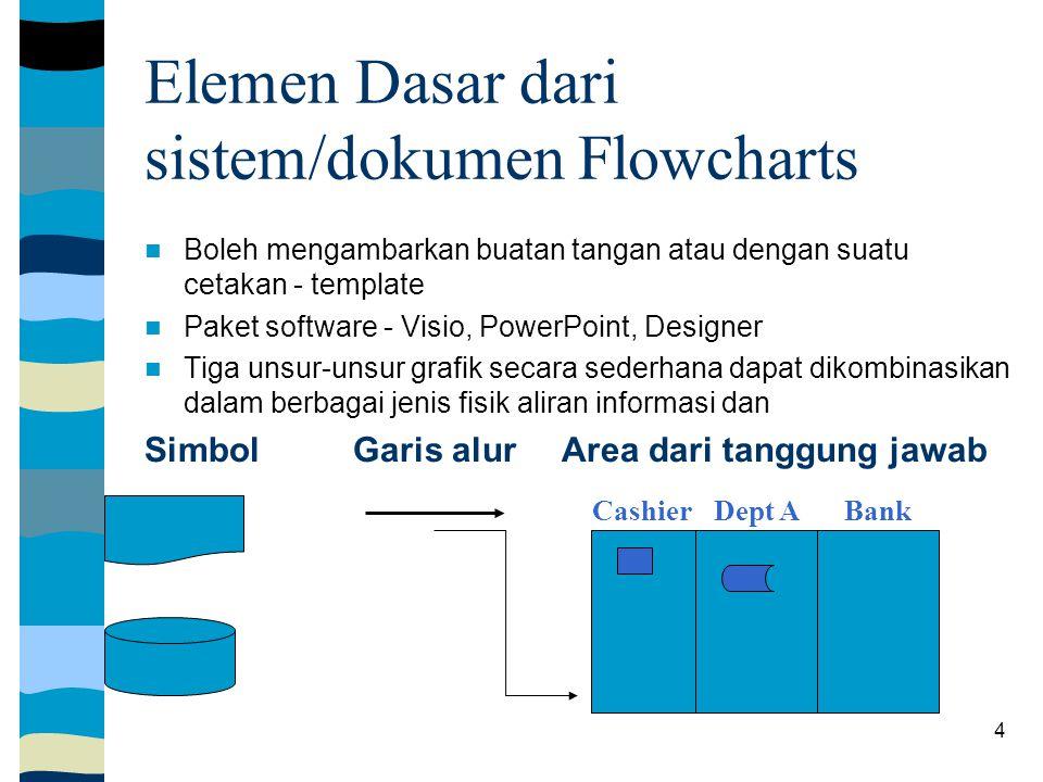 4 Elemen Dasar dari sistem/dokumen Flowcharts Boleh mengambarkan buatan tangan atau dengan suatu cetakan - template Paket software - Visio, PowerPoint, Designer Tiga unsur-unsur grafik secara sederhana dapat dikombinasikan dalam berbagai jenis fisik aliran informasi dan Simbol Garis alurArea dari tanggung jawab CashierDept ABank