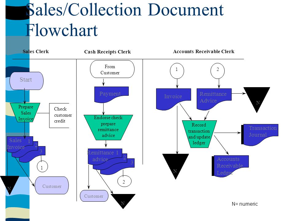 Invoice (A) Single Document Ledger (B) Non-Processed Document 1 2 3 4 Shipping Receipt (C) Overlapping symbols- same document Sales Invoice 4 (D) Two overlapping symbols - same document Sales Order 3 Invoice 2 (E) Two overlapping symbols - different documents Flowchart Symbols: Documents