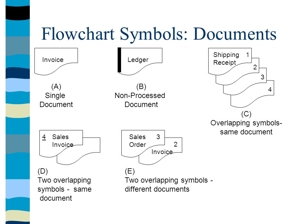 Invoice (A) Single Document Ledger (B) Non-Processed Document 1 2 3 4 Shipping Receipt (C) Overlapping symbols- same document Sales Invoice 4 (D) Two