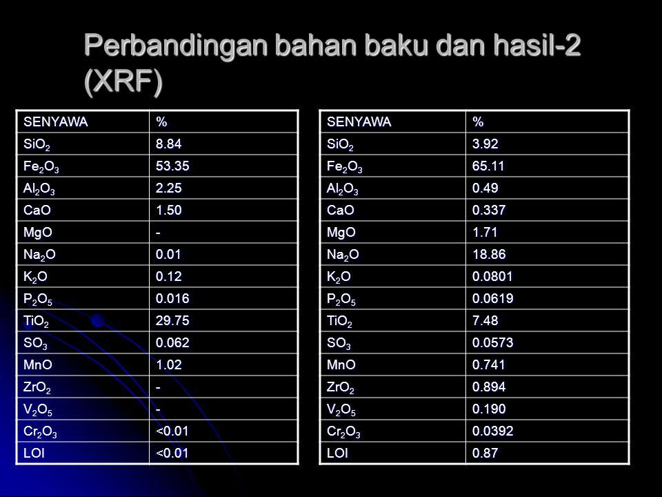 Perbandingan bahan baku dan hasil-2 (XRF) SENYAWA% SiO 2 8.84 Fe 2 O 3 53.35 Al 2 O 3 2.25 CaO1.50 MgO- Na 2 O 0.01 K2OK2OK2OK2O0.12 P2O5P2O5P2O5P2O50