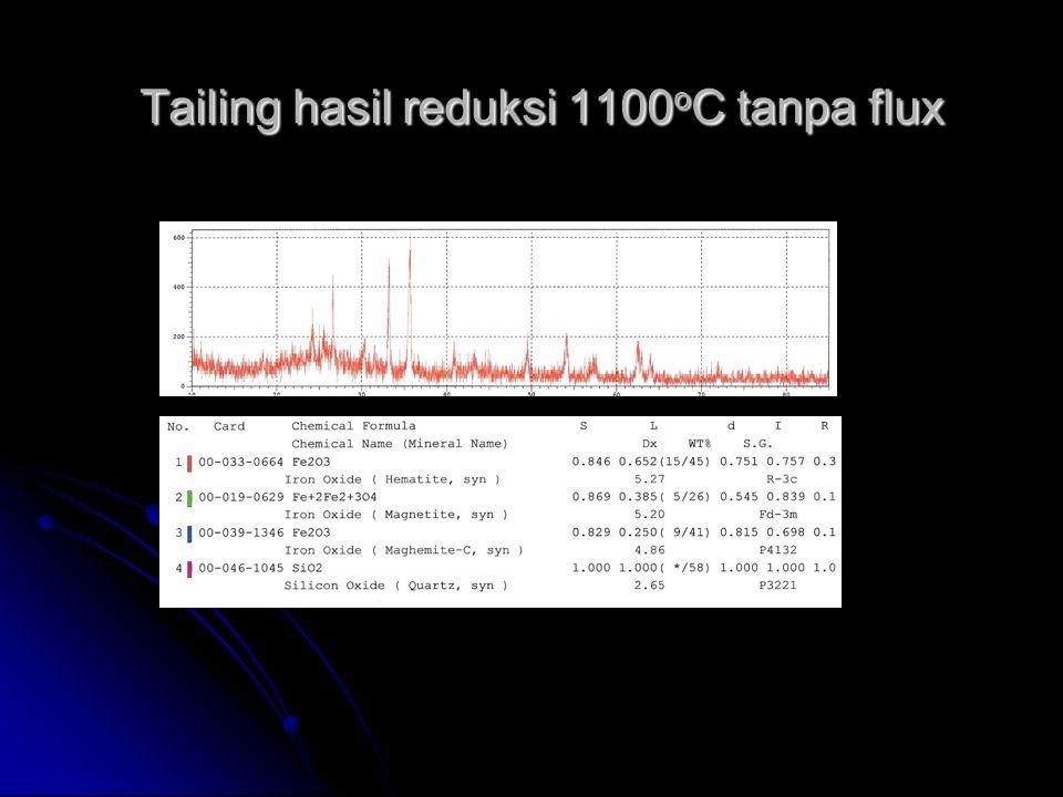 Tailing hasil reduksi 1100 o C tanpa flux Tailing hasil reduksi 1100 o C tanpa flux