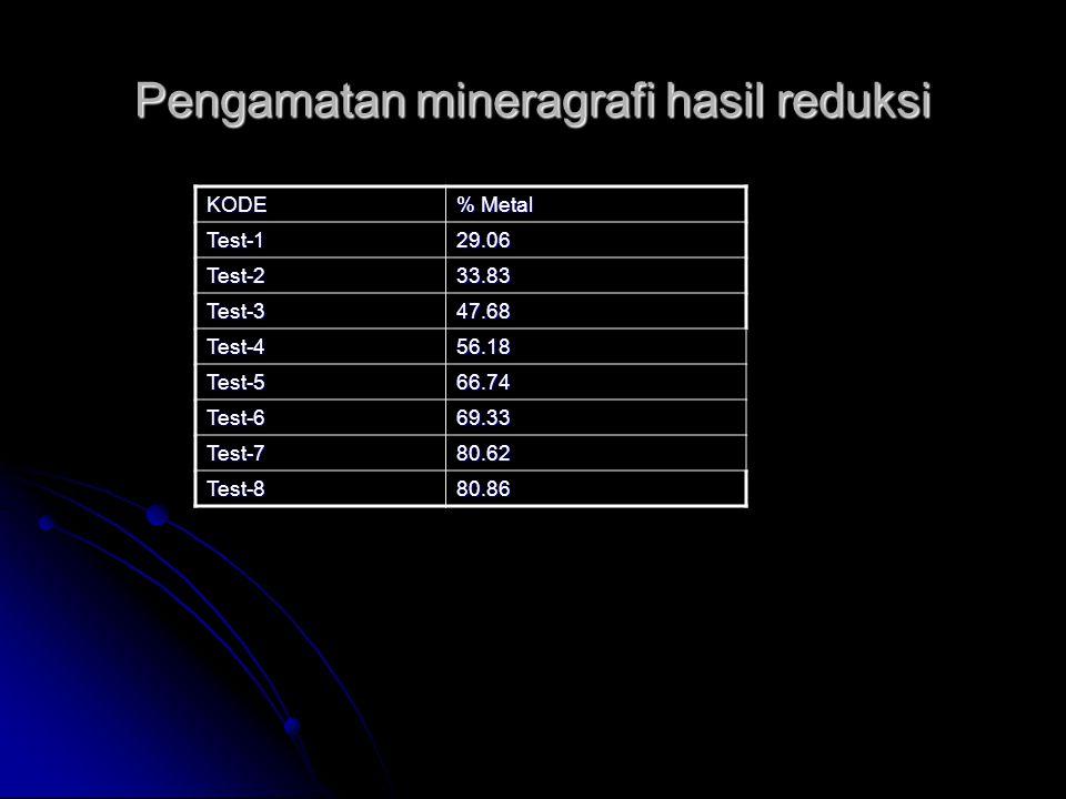 Pengamatan mineragrafi hasil reduksi KODE % Metal Test-129.06 Test-233.83 Test-347.68 Test-456.18 Test-566.74 Test-669.33 Test-780.62 Test-880.86