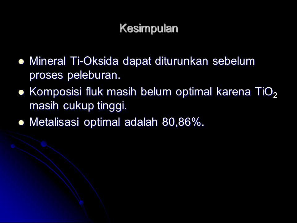 Kesimpulan Mineral Ti-Oksida dapat diturunkan sebelum proses peleburan. Mineral Ti-Oksida dapat diturunkan sebelum proses peleburan. Komposisi fluk ma