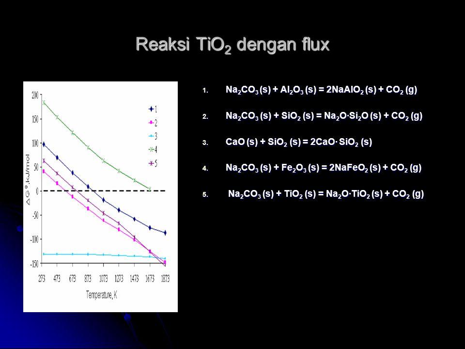 Reaksi TiO 2 dengan flux 1. Na 2 CO 3 (s) + Al 2 O 3 (s) = 2NaAlO 2 (s) + CO 2 (g) 2. Na 2 CO 3 (s) + SiO 2 (s) = Na 2 O·Si 2 O (s) + CO 2 (g) 3. CaO