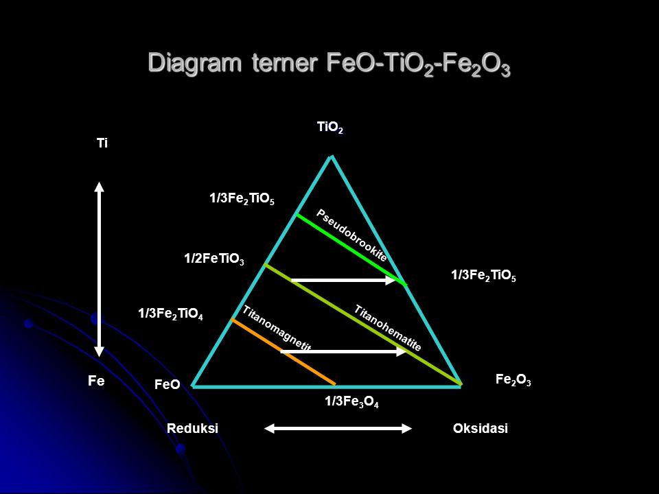 Diagram terner FeO-TiO 2 -Fe 2 O 3 TiO 2 Fe 2 O 3 Ti Fe FeO 1/3Fe 2 TiO 4 Pseudobrookite 1/2FeTiO 3 1/3Fe 2 TiO 5 Titanohematite Titanomagnetit 1/3Fe