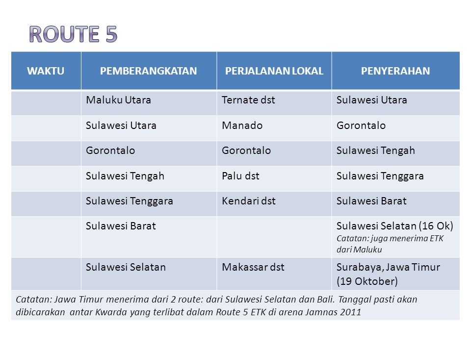 WAKTUPEMBERANGKATANPERJALANAN LOKALPENYERAHAN Maluku UtaraTernate dstSulawesi Utara ManadoGorontalo Sulawesi Tengah Palu dstSulawesi Tenggara Kendari