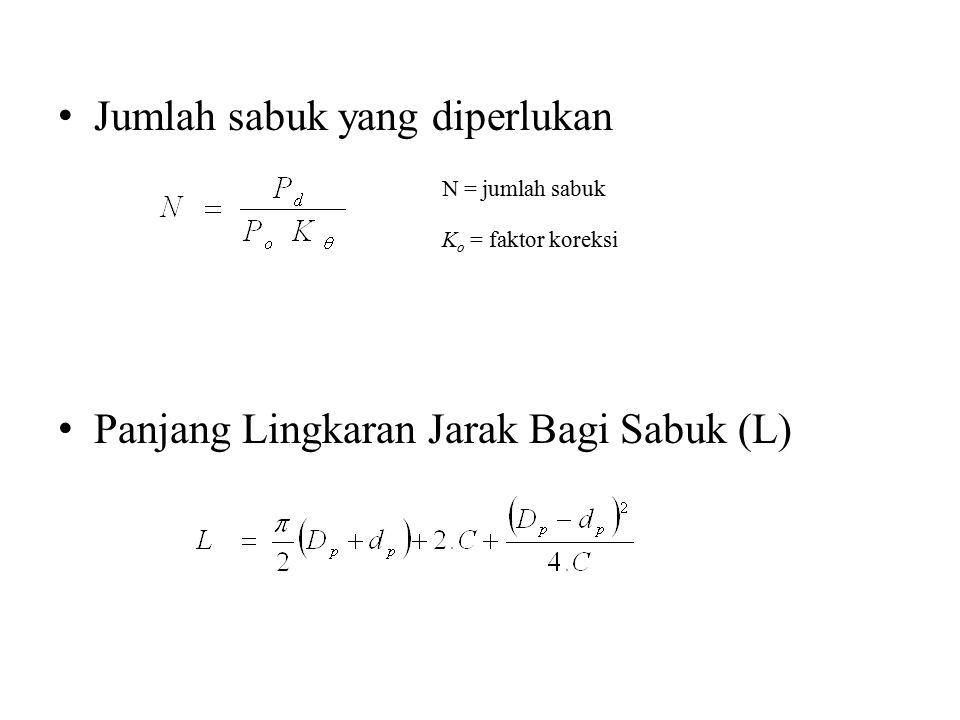 Jumlah sabuk yang diperlukan N = jumlah sabuk K o = faktor koreksi Panjang Lingkaran Jarak Bagi Sabuk (L)